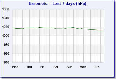 Last 7 days barometric pressure