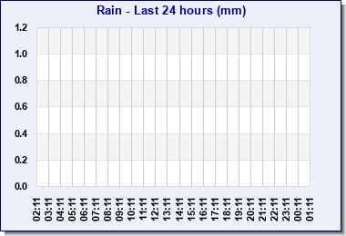 Last 24hr rainfall