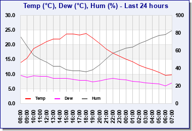 Last 24hr Temperature, Humidity & Dewpoint
