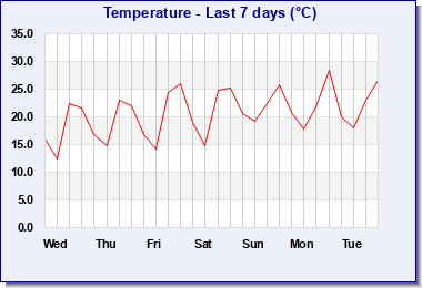 Last 7 days Temperature