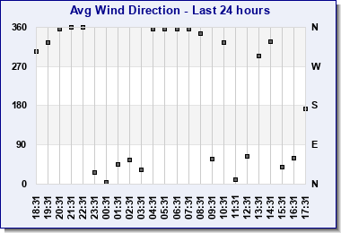 Last 24hr average wind direction
