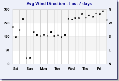 Last 7 days Wind Direction